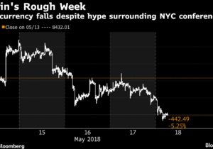 Crypto Wealth Sinks $45 Billion While Bitcoin Bros Party