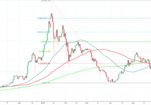 Ethereum Backs Away From $500