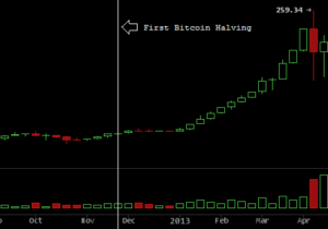 A Bitcoin Halvening Is Two Years Away. What'll Happen To The BTC Price?