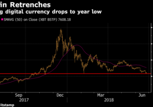 Bitcoin Slips to 2018 Low as Rising Scrutiny Feeds Skepticism