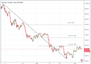 Bitcoin – Bulls Struggle to Get out of the Ranges