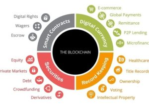 Here Are 10 Industries Blockchain Is Likely To Disrupt