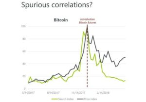 This chart could explain why the bitcoin bubble hasn't fully burst