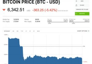 Bitcoin sheds almost $1,000 in 24 hours