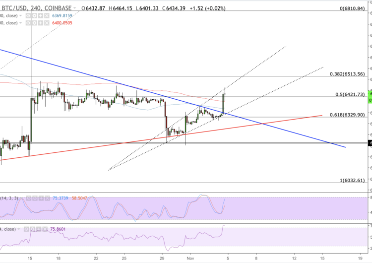 Bitcoin Price Intraday Analysis: BTC/USD in Tether-Linked Breakout Action